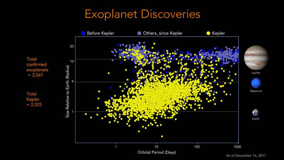 Today, as shown in figure 10, we know of over 3,500 confirmed exoplanets.