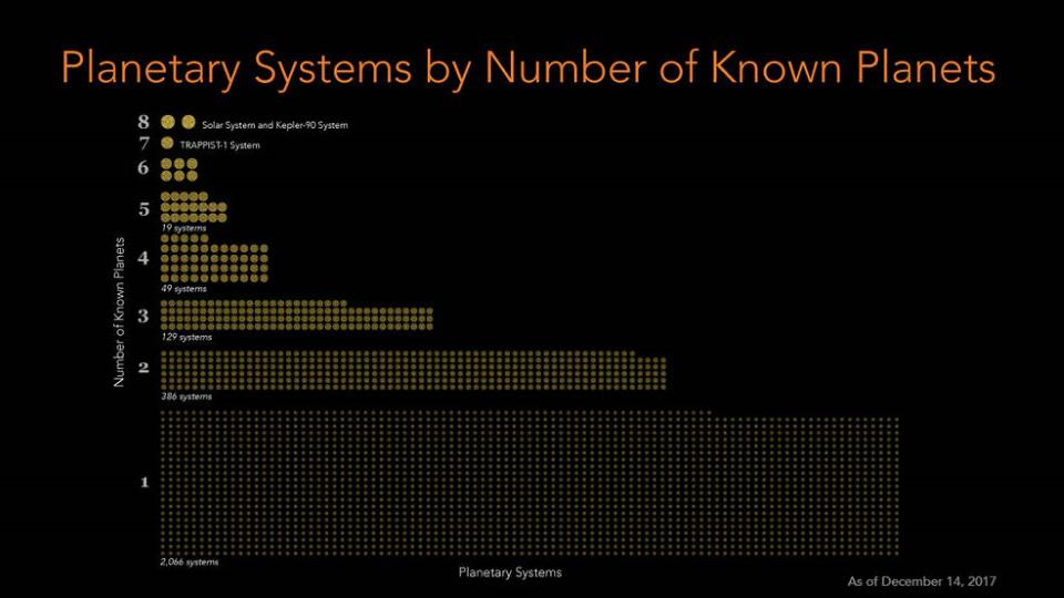 This figure shows the number of systems with one, two, three, planets, etc.