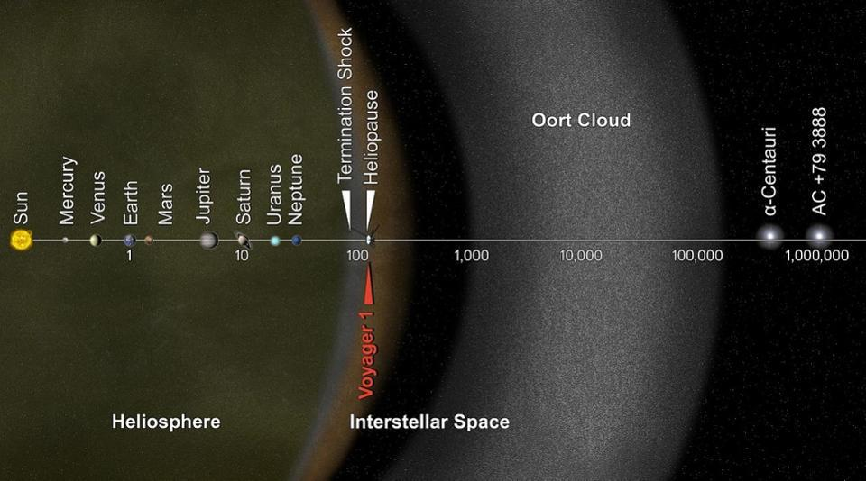 A logarithmic chart of distances within and beyond our Solar System.