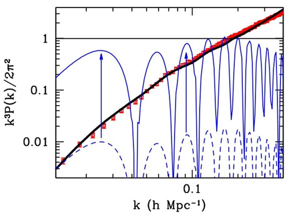 The predictions of dark matter (black) and modified gravity (blue) versus the data (red).
