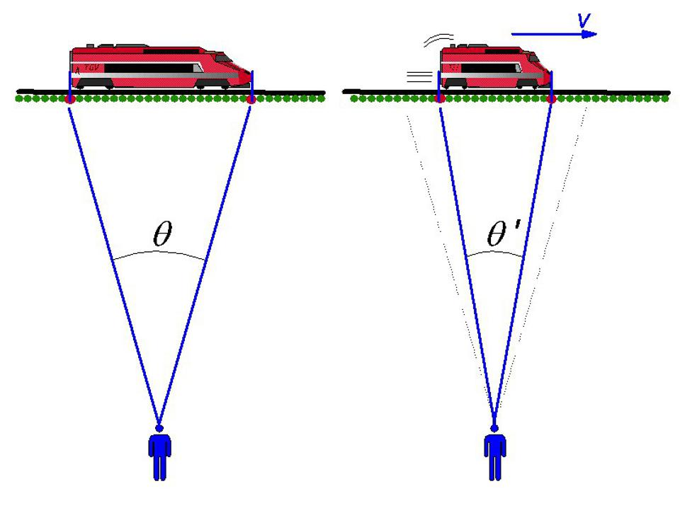 Illustration of length contraction for a relativistic train.