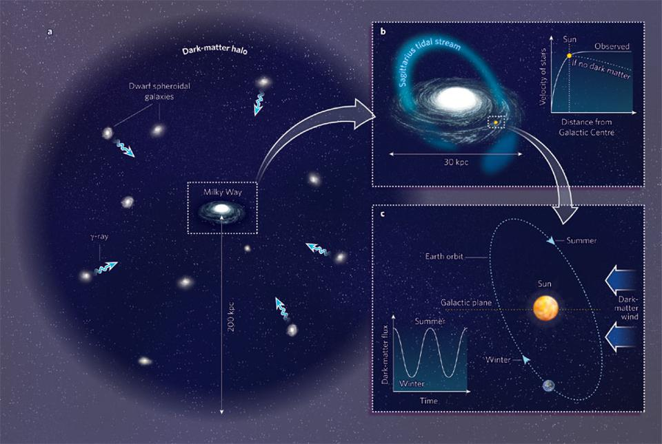 Our galaxy is thought to be embedded in an enormous, diffuse dark matter halo.