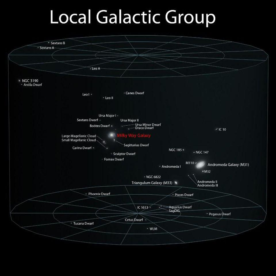 Our Local Group of galaxies is dominated by Andromeda and the Milky Way.