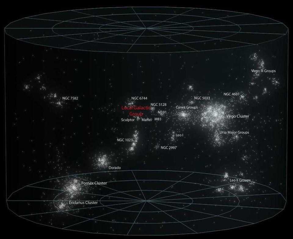 The local supercluster and the various galaxy groups and clusters composing it.