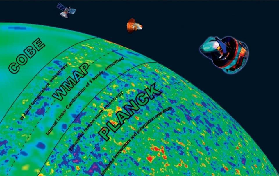 COBE, WMAP, and Planck views of the cosmic microwave background radiation.