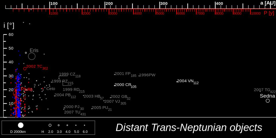 The objects of the very distant Solar System, far beyond Neptune.