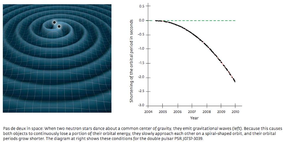 Binary pulsars inspiraling due to gravitational waves, and their decaying orbital period.