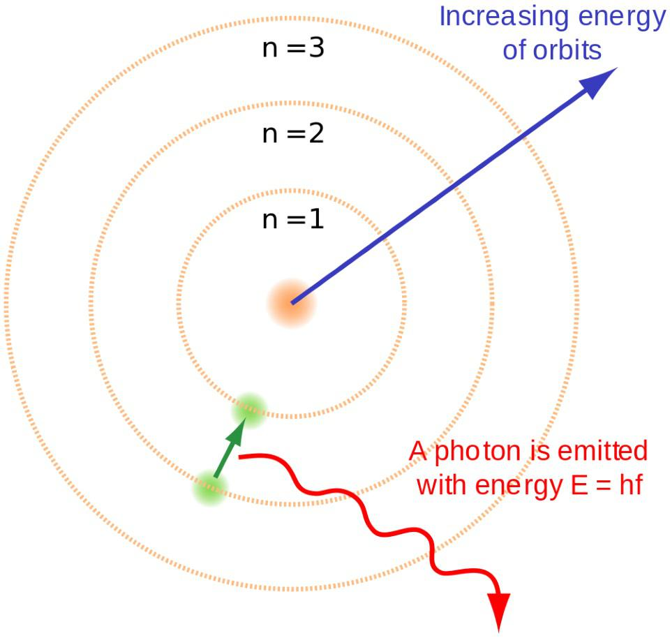 Electrons cascade down to the lowest energy level, releasing photons as they go.