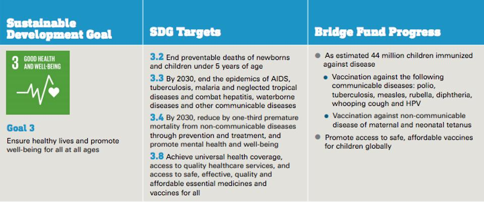 Outcomes and SDG progress made by the UNICEF USA's Bridge Fund as it accelerated vaccine funding for UNICEF during the third quarter of Fiscal Year 2018.