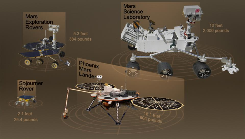 A comparison of sizes for three different generations of Mars Rover.