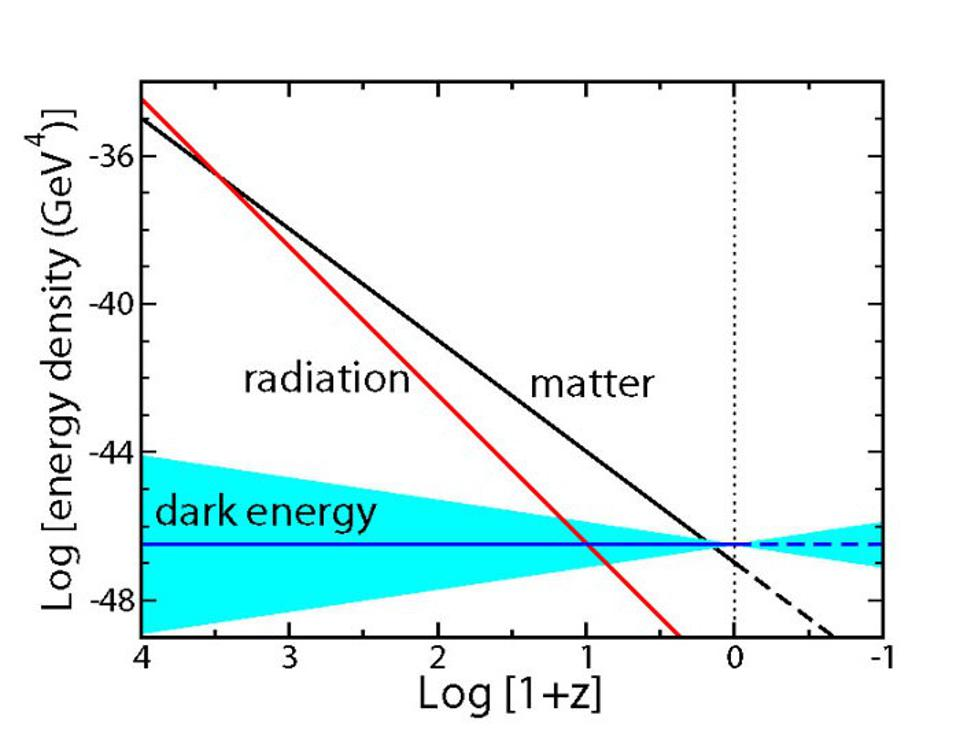 Dark energy, radiation, and matter densities in the Universe as a function of cosmic time.