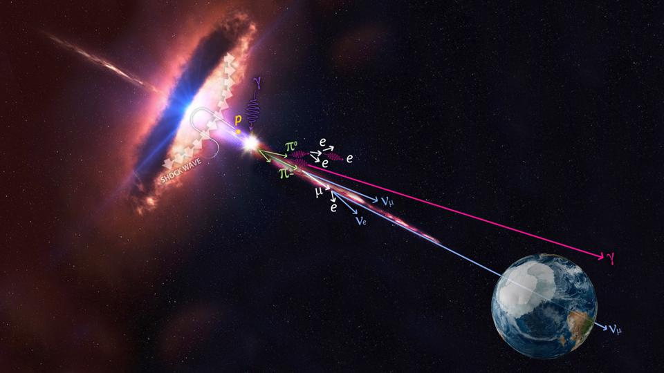 In this artistic rendering, a blazar is accelerating protons that produce pions.