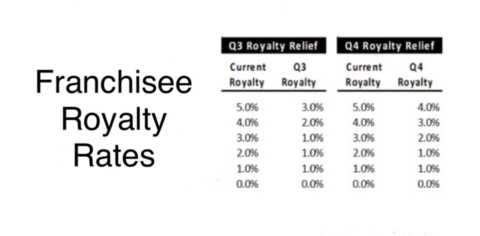 Papa John's royalty reductions for the third and fourth quarter of 2018.