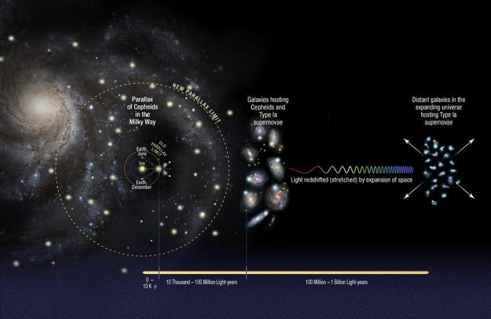 Illustration of how the cosmic distance ladder is constructed.
