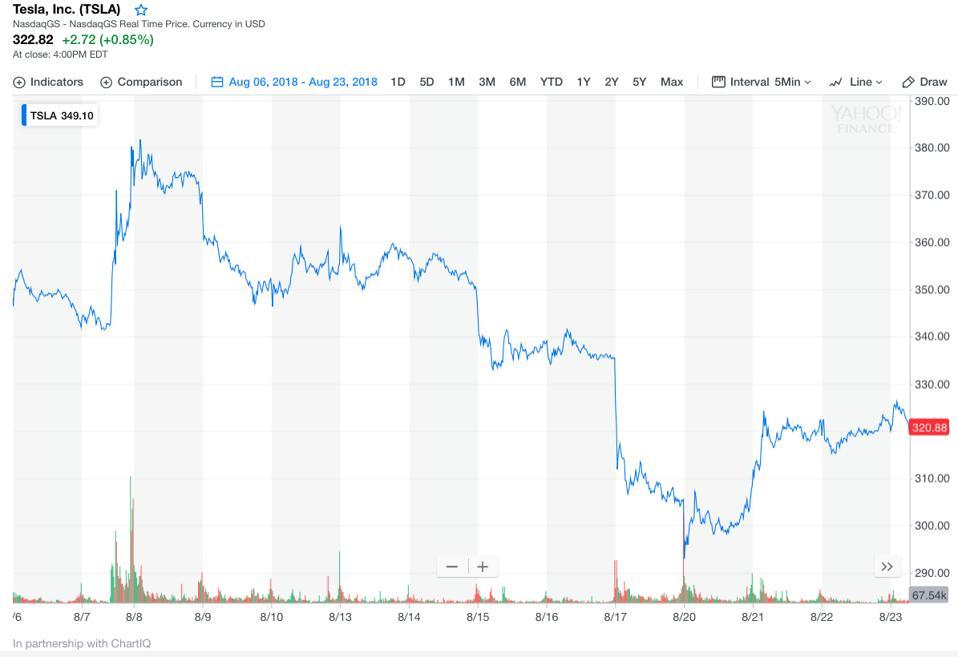 Tesla Stock Price Performance Aug. 6 through Aug. 24.
