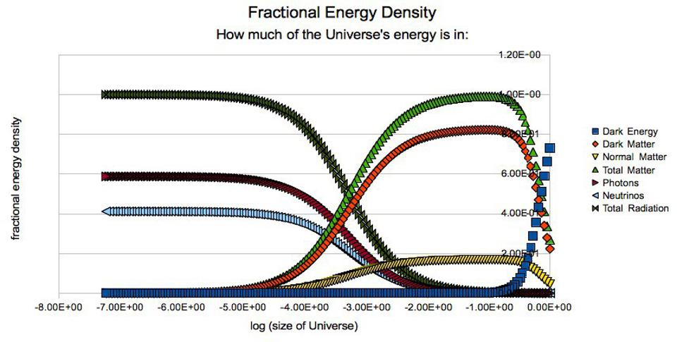 The relative importance of various forms of energy in the Universe.