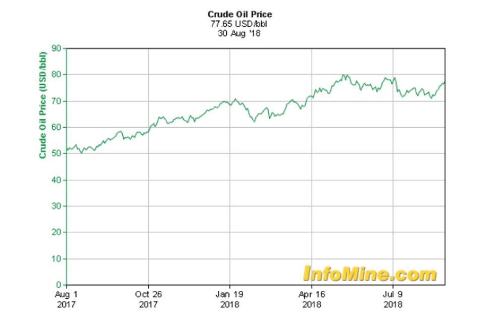 1 Year Crude Oil Price