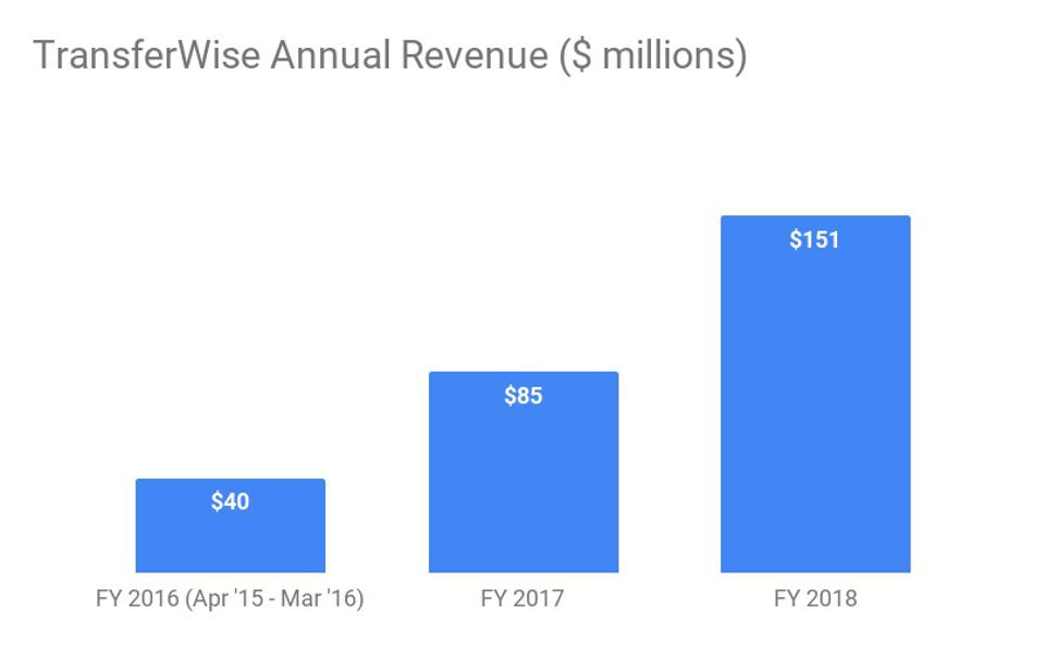 Since 2015, TransferWise revenue has nearly doubled each year.