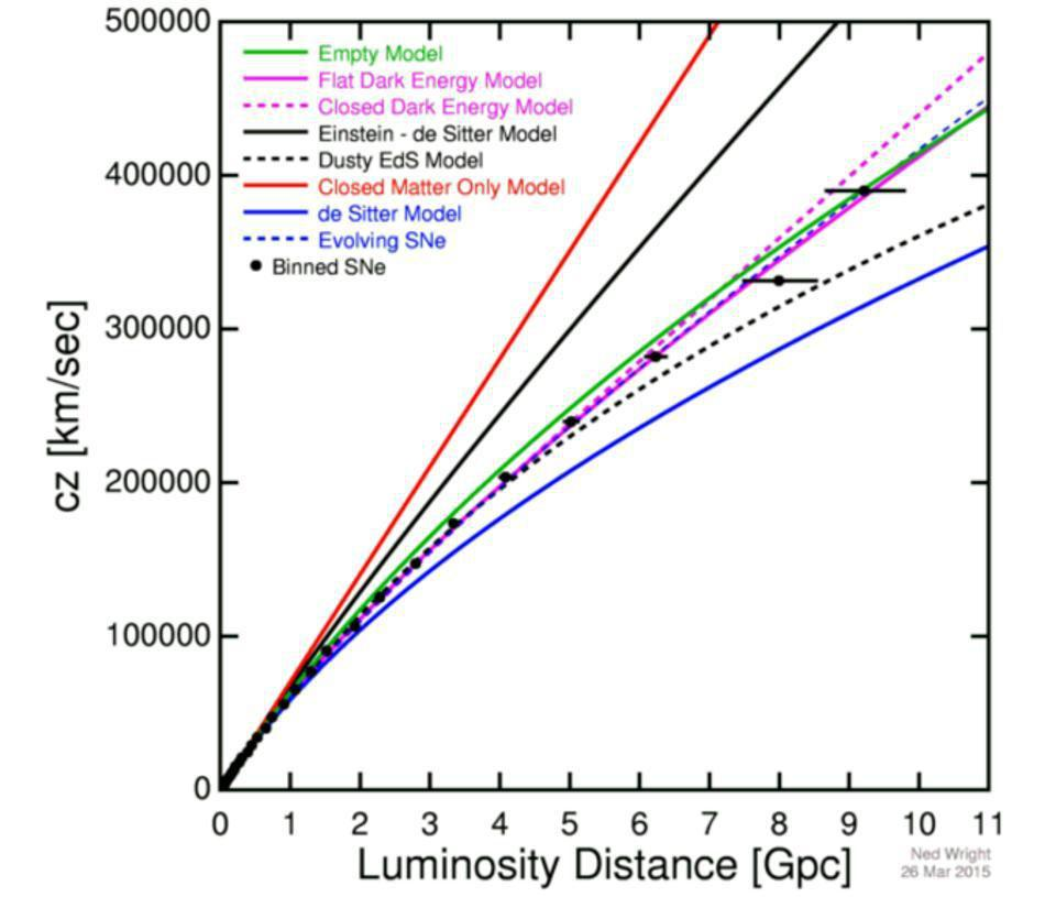 The redshift-distance relation for a variety of model Universes, with the data included.