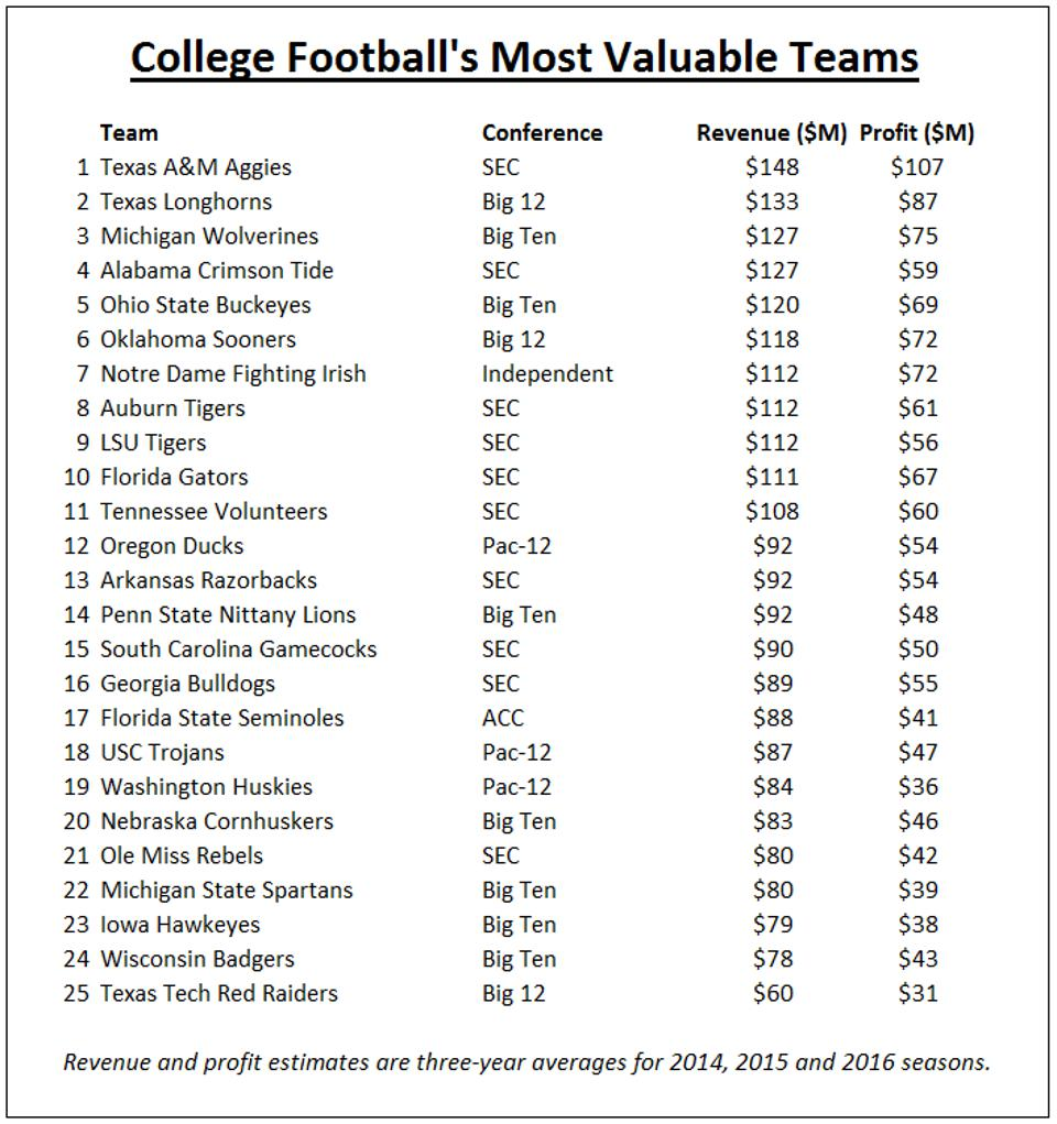 College Football's Most Valuable teams