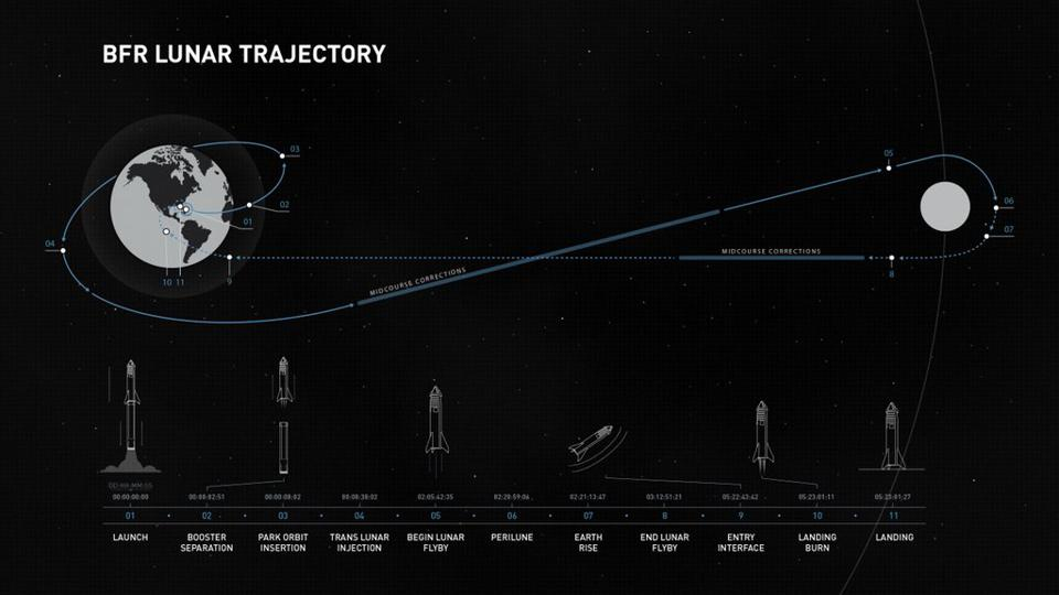 The trajectory of SpaceX's Lunar flyby.