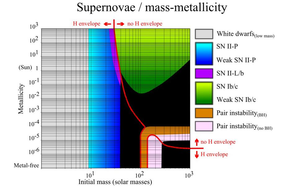 The fate of a star is dependent (mostly) on its initial mass and metallicity.