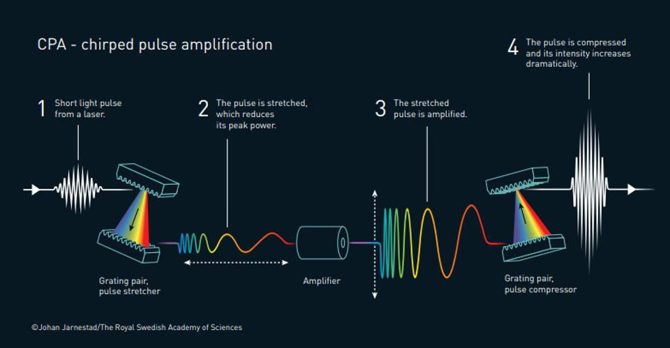 An illustration of chirped-pulse amplification in laser physics.