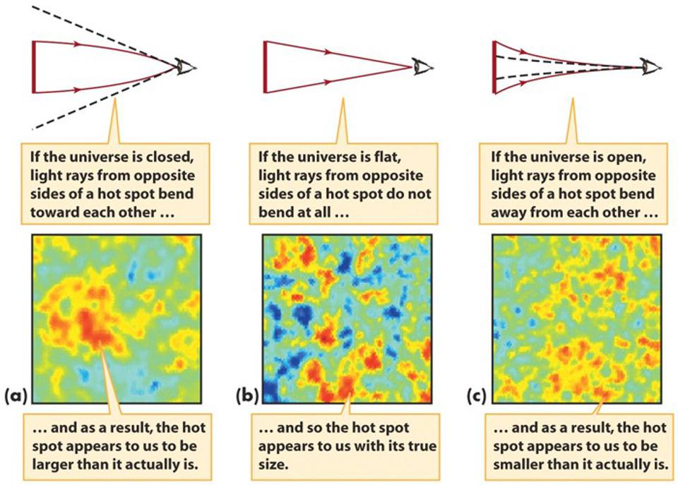 The angular size of fluctuations that appear in the CMB reveals the Universe's curvature.