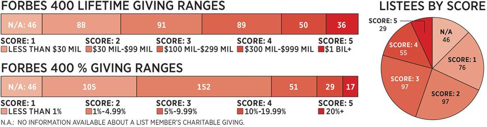 2018 Forbes 400 Philanthropy Scores Chart
