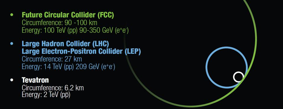 The scale of the proposed Future Circular Collider (FCC), compared with the LHC at CERN.