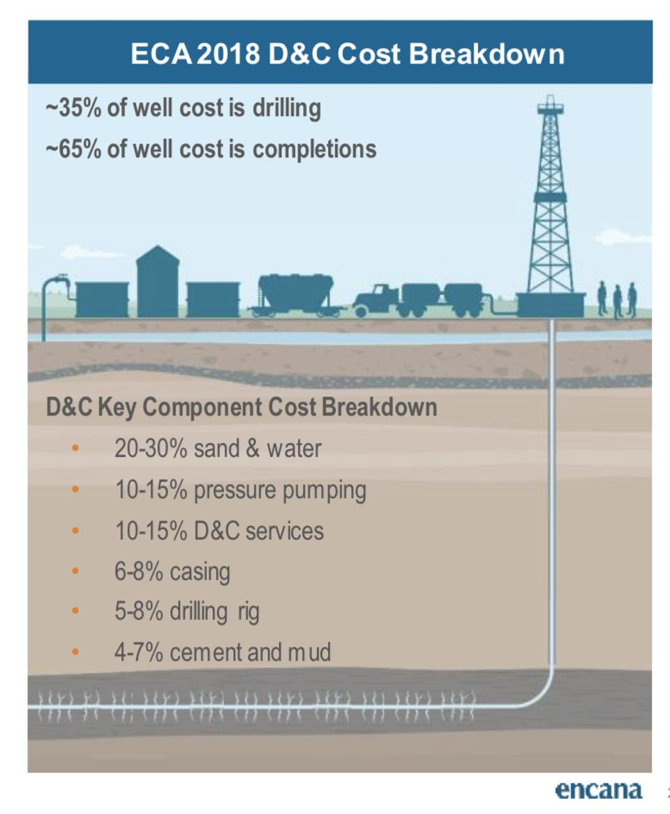 Breaking down the costs of drilling and fracking.