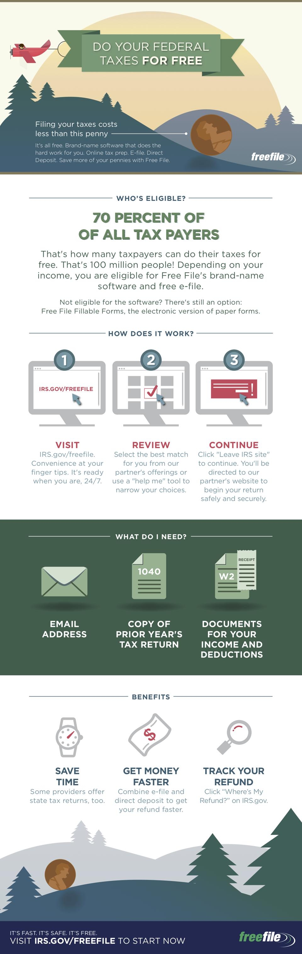 How to Free File Infographic