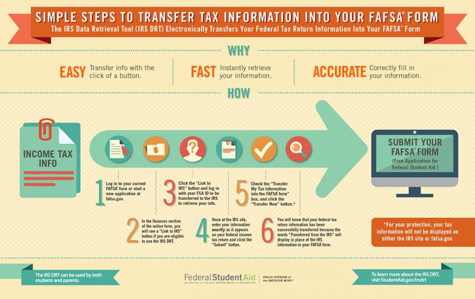 You can use this to automatically transfer your tax information to the FAFSA form.