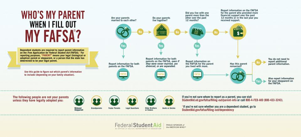 Want to learn more about the FAFSA? Have questions about specific sections? Make sure to bookmark www.studentaid.ed.gov to get all your questions answered!