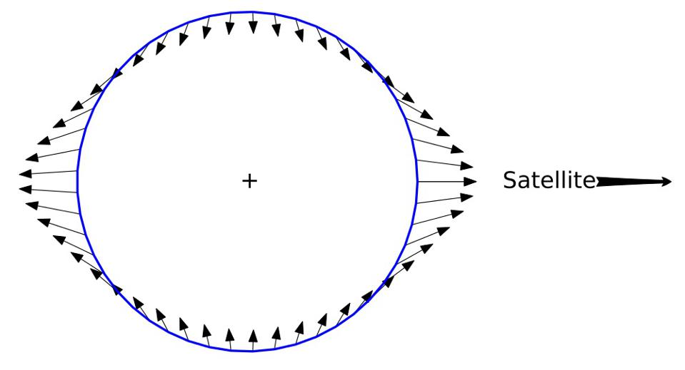 The differential forces acting on an object accelerating due to an external point mass.