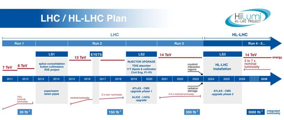 The planned timeline of the Large Hadron Colliders runs and upgrades.