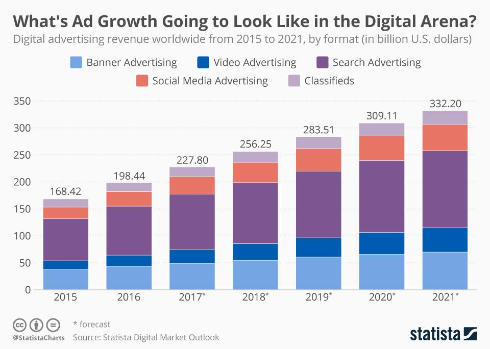 Shefler is chasing the growing revenues for digital advertising. A theoretical sub-market for C2C (consumer-to-consumer) advertising, doesn't even exist yet, he says.