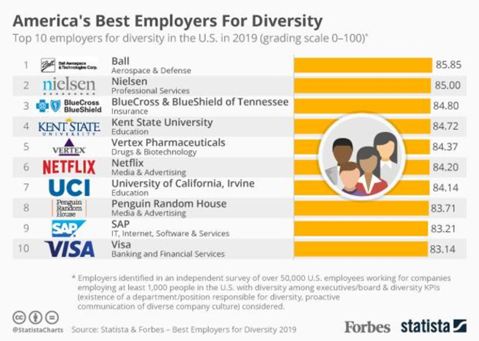 Top 10 employers for diversity in the U.S. in 2019