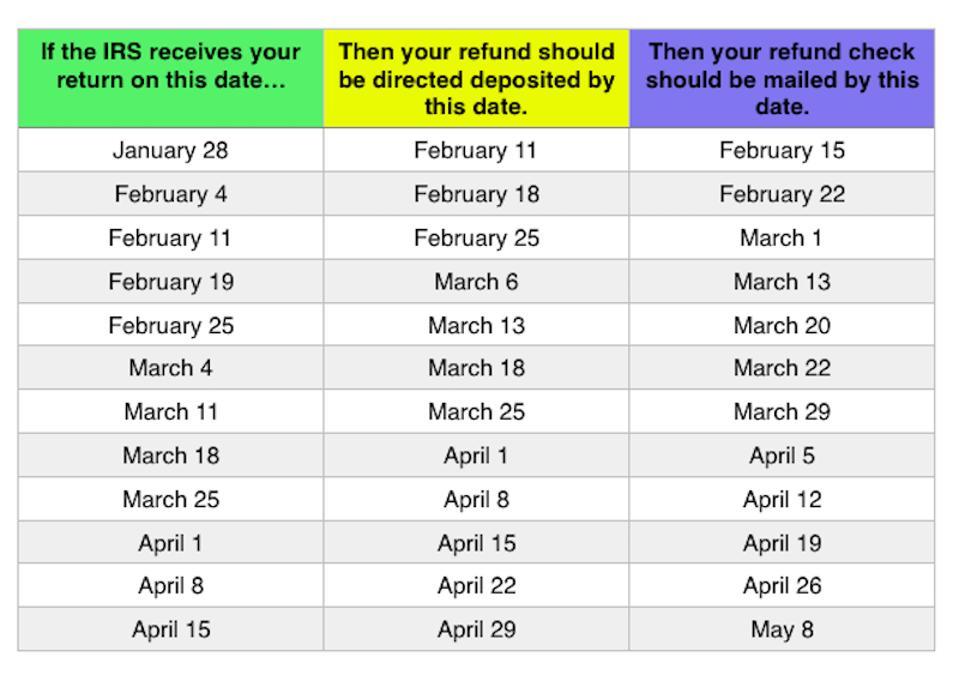 irs refund schedule 2020 chart