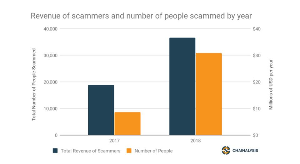 Chart shows how Ethereum-based scammers are increasing their earnings.