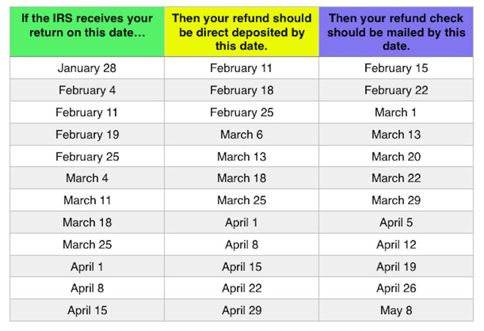 Tax Refund Calendar 2019 2019 Tax Refund Chart Can Help You Guess When You'll Receive Your