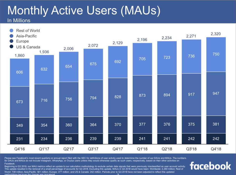 Facebook's monthly active users continued to grow, reaching 2.3 billion in the fourth quarter of 2018.