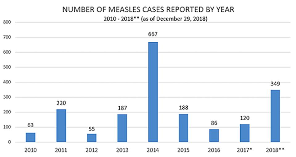 The number of measles cases in the United States has almost tripled since last year.