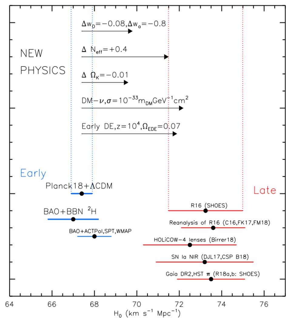 The distance ladder and early relic methods do not agree for the Hubble constant.