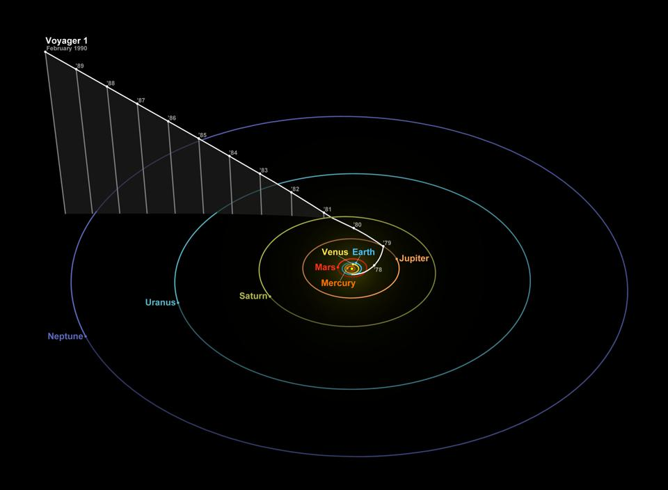 Position and trajectory of Voyager 1 and the positions of the planets on 14 February 1990.