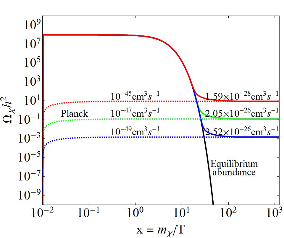 Possible creation of dark matter from the remains of a phase transition.