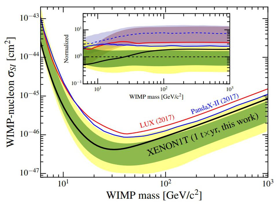 Current experimental limits on the spin-independent WIMP/nucleon cross-section.