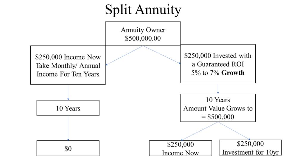 *This is a hypothetical example and not intended to imply any past or future performance. Annuity guarantees are backed by the financial strength and claims-paying ability of the issuing insurance company.