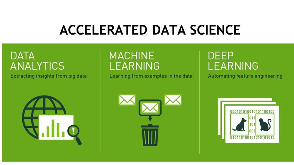 Accelerated data science