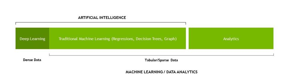 Deep Learning and Beyond - how AI, deep learning, machine learning, and analytics fit.
